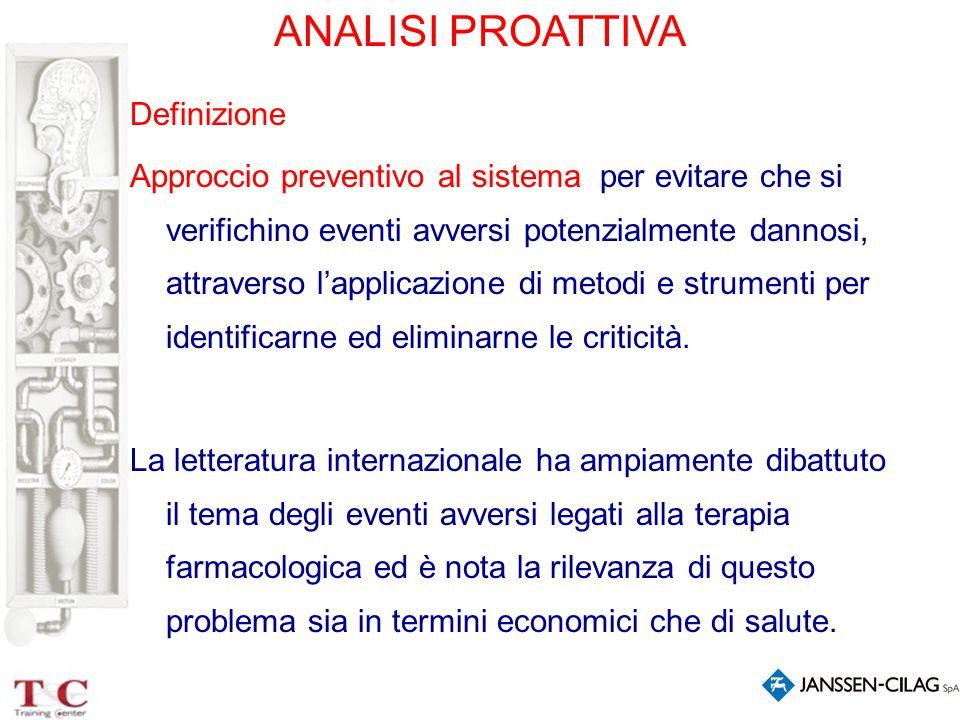 ANALISI PROATTIVA Definizione Approccio preventivo al sistema per evitare che si verifichino eventi avversi potenzialmente dannosi, attraverso l'appli