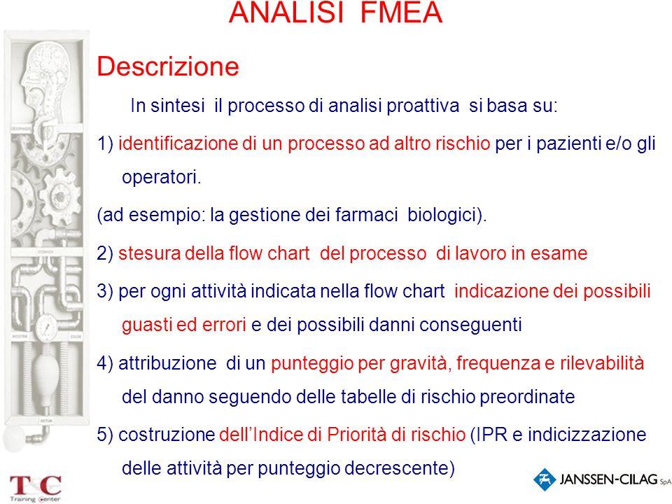ANALISI FMEA Descrizione In sintesi il processo di analisi proattiva si basa su: 1) identificazione di un processo ad altro rischio per i pazienti e/o