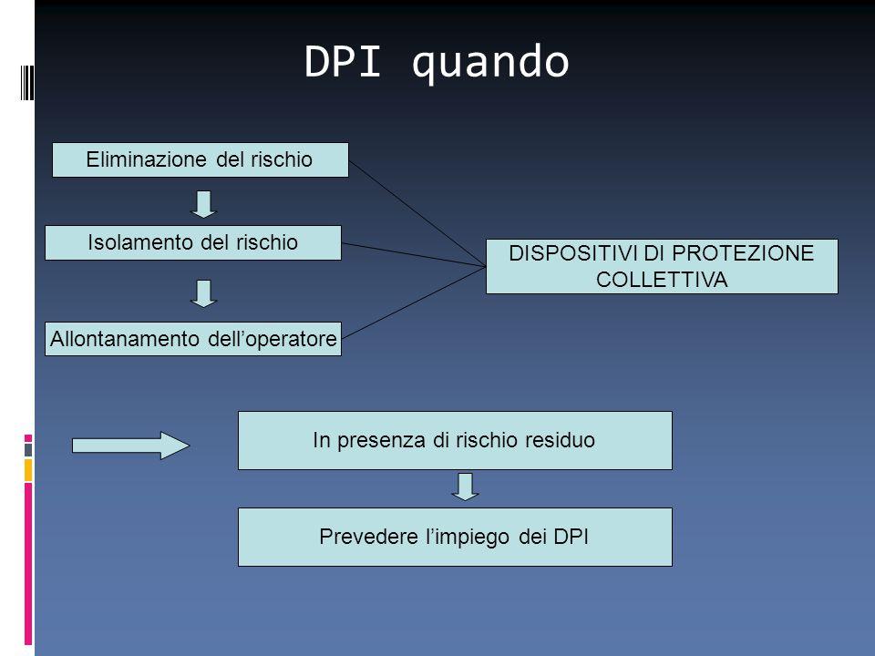DPI quando Eliminazione del rischio Isolamento del rischio Allontanamento dell'operatore DISPOSITIVI DI PROTEZIONE COLLETTIVA In presenza di rischio r