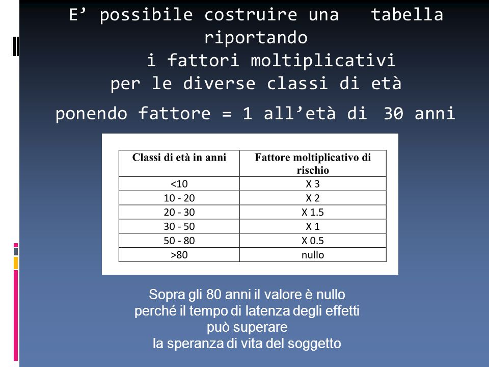 E' possibile costruire una tabella riportando i fattori moltiplicativi per le diverse classi di età ponendo fattore = 1 all'età di 30 anni. Sopra gli