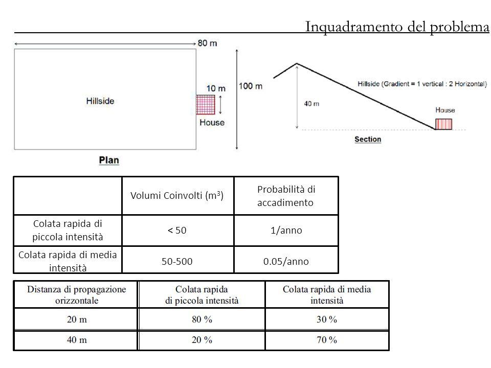 Volumi Coinvolti (m 3 ) Probabilità di accadimento Colata rapida di piccola intensità < 501/anno Colata rapida di media intensità 50-5000.05/anno Inquadramento del problema