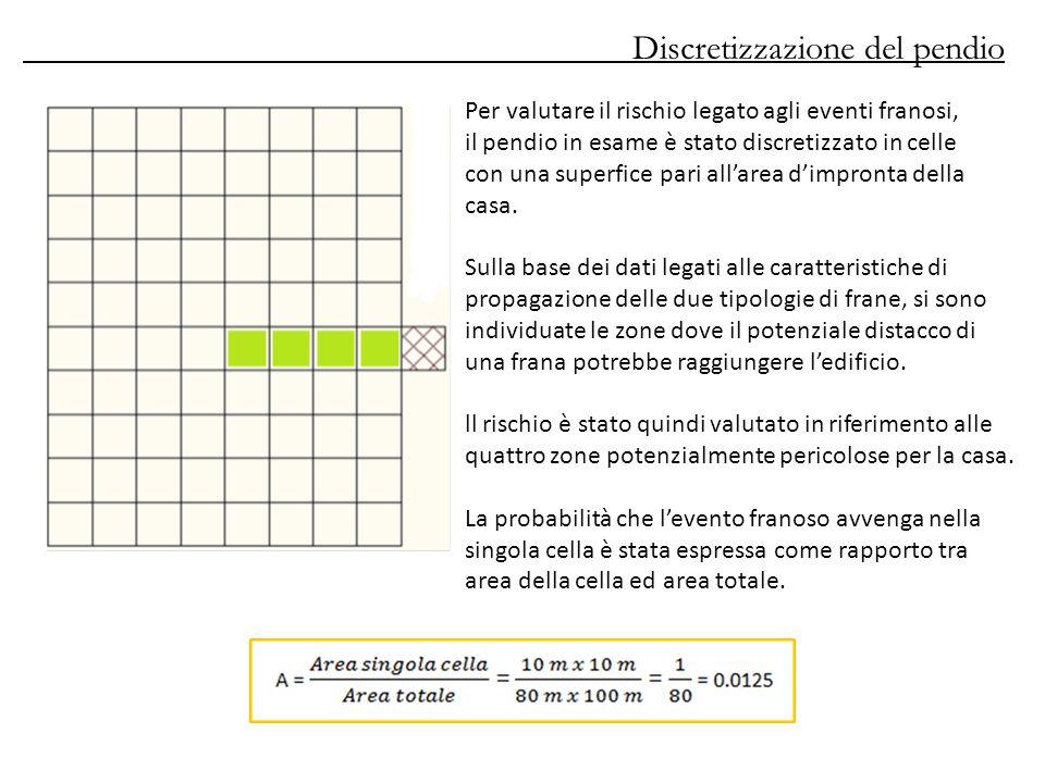 Discretizzazione del pendio Per valutare il rischio legato agli eventi franosi, il pendio in esame è stato discretizzato in celle con una superfice pari all'area d'impronta della casa.