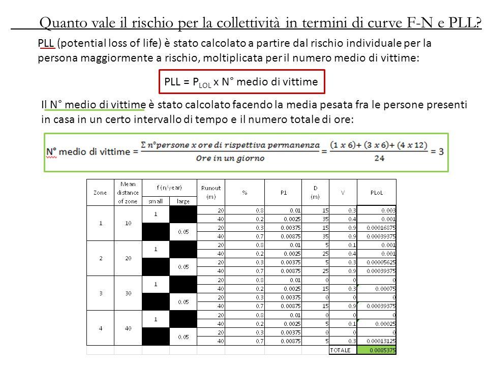 Quanto vale il rischio per la collettività in termini di curve F-N e PLL.