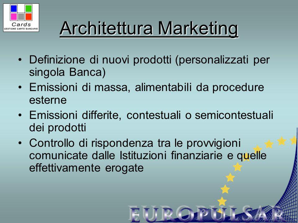 Architettura Marketing Definizione di nuovi prodotti (personalizzati per singola Banca) Emissioni di massa, alimentabili da procedure esterne Emission