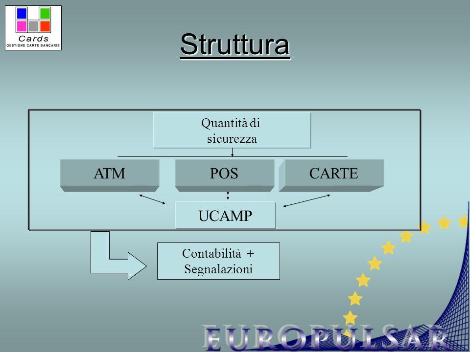 Struttura Quantità di sicurezza ATMCARTEPOS UCAMP Contabilità + Segnalazioni