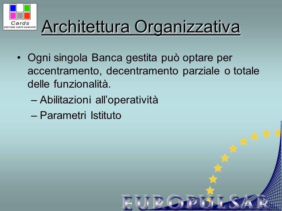 Architettura Organizzativa Ogni singola Banca gestita può optare per accentramento, decentramento parziale o totale delle funzionalità. –Abilitazioni