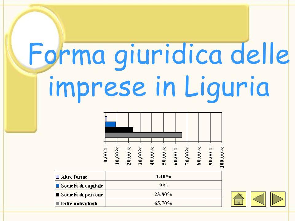 Forma giuridica delle imprese in Liguria