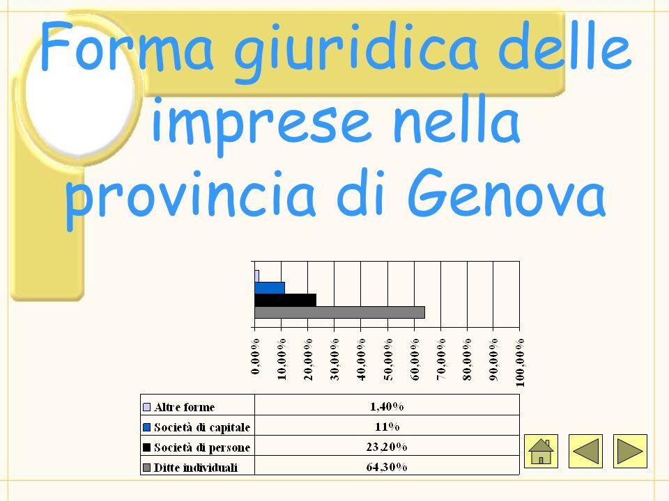 Forma giuridica delle imprese nella provincia di Genova