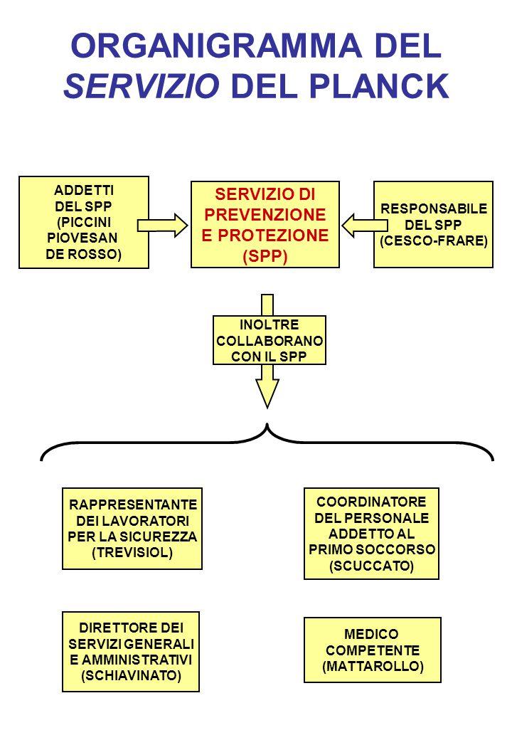 ORGANIGRAMMA DEL SERVIZIO DEL PLANCK SERVIZIO DI PREVENZIONE E PROTEZIONE (SPP) RAPPRESENTANTE DEI LAVORATORI PER LA SICUREZZA (TREVISIOL) RESPONSABILE DEL SPP (CESCO-FRARE) COORDINATORE DEL PERSONALE ADDETTO AL PRIMO SOCCORSO (SCUCCATO) DIRETTORE DEI SERVIZI GENERALI E AMMINISTRATIVI (SCHIAVINATO) ADDETTI DEL SPP (PICCINI PIOVESAN DE ROSSO) INOLTRE COLLABORANO CON IL SPP MEDICO COMPETENTE (MATTAROLLO)