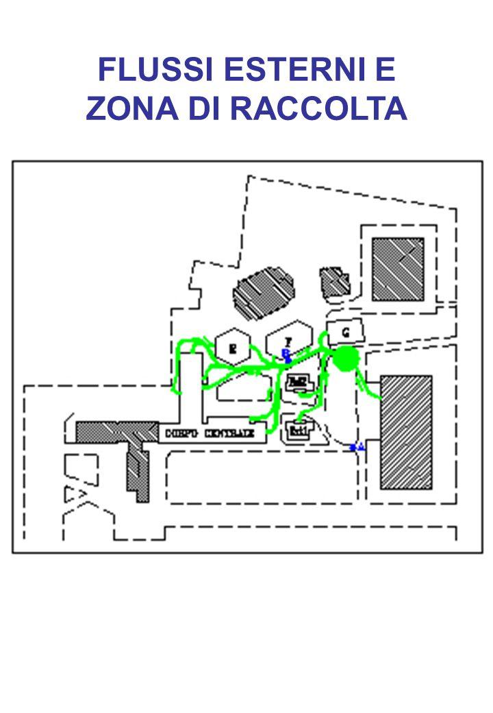 FLUSSI ESTERNI E ZONA DI RACCOLTA