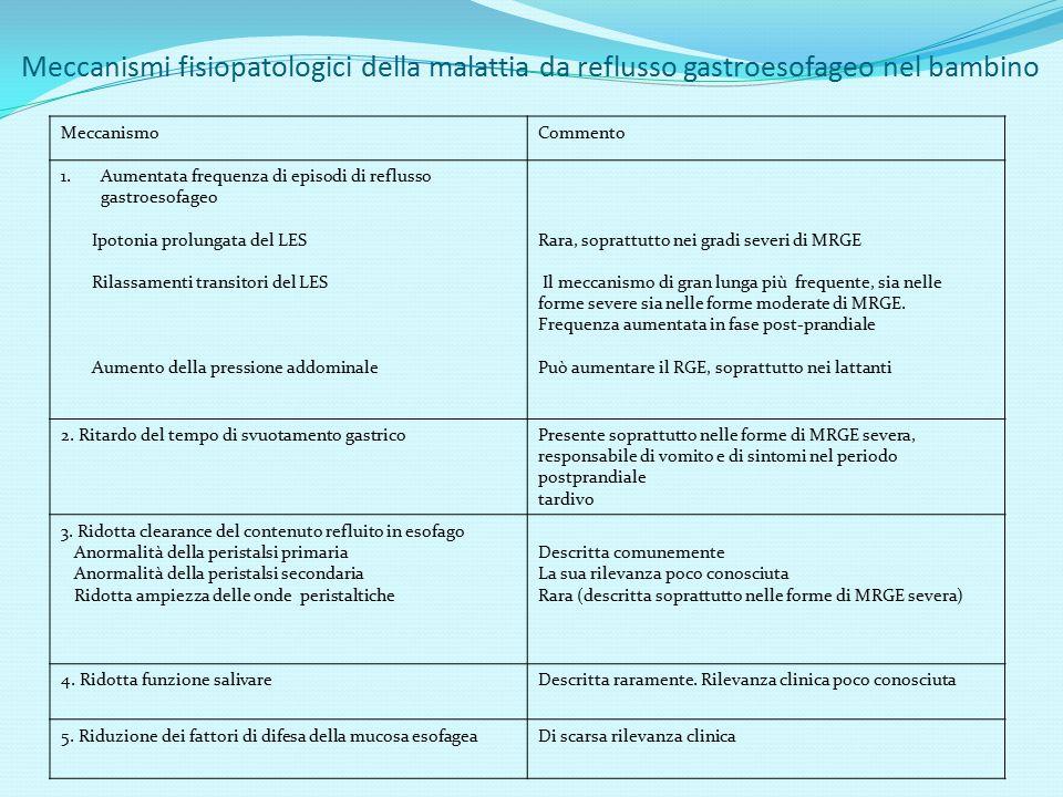 Meccanismi fisiopatologici della malattia da reflusso gastroesofageo nel bambino MeccanismoCommento 1.Aumentata frequenza di episodi di reflusso gastr