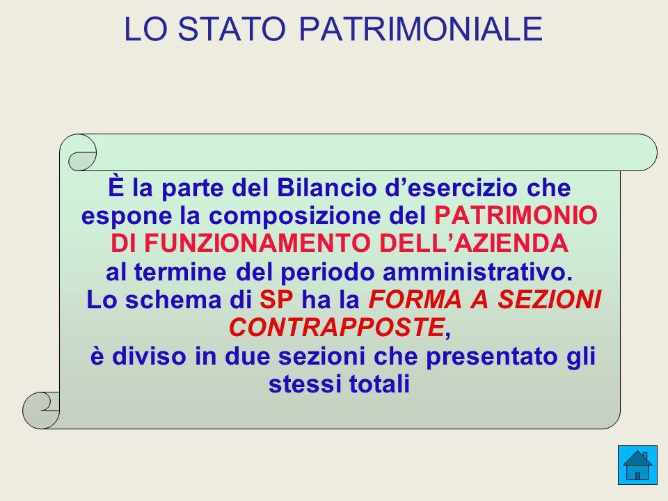 LO STATO PATRIMONIALE È la parte del Bilancio d'esercizio che espone la composizione del PATRIMONIO DI FUNZIONAMENTO DELL'AZIENDA al termine del periodo amministrativo.