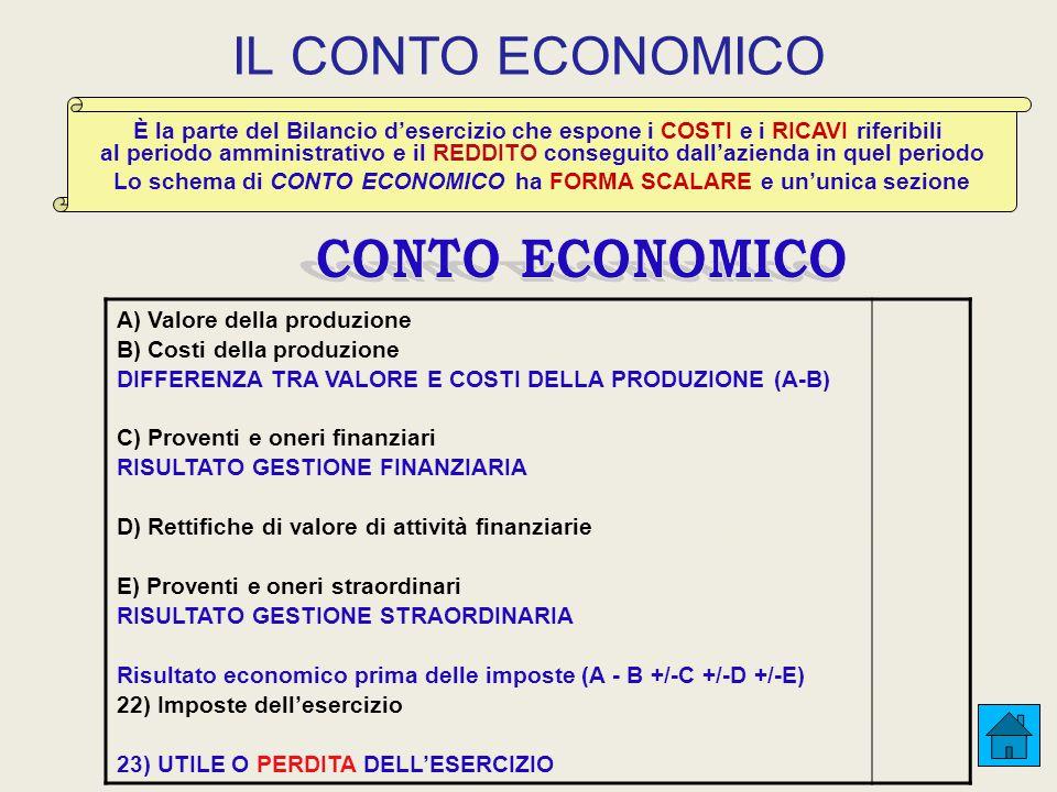 IL CONTO ECONOMICO A) Valore della produzione B) Costi della produzione DIFFERENZA TRA VALORE E COSTI DELLA PRODUZIONE (A-B) C) Proventi e oneri finanziari RISULTATO GESTIONE FINANZIARIA D) Rettifiche di valore di attività finanziarie E) Proventi e oneri straordinari RISULTATO GESTIONE STRAORDINARIA Risultato economico prima delle imposte (A - B +/-C +/-D +/-E) 22) Imposte dell'esercizio 23) UTILE O PERDITA DELL'ESERCIZIO È la parte del Bilancio d'esercizio che espone i COSTI e i RICAVI riferibili al periodo amministrativo e il REDDITO conseguito dall'azienda in quel periodo Lo schema di CONTO ECONOMICO ha FORMA SCALARE e un'unica sezione