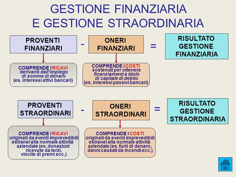 GESTIONE FINANZIARIA E GESTIONE STRAORDINARIA PROVENTI FINANZIARI ONERI FINANZIARI = - RISULTATO GESTIONE FINANZIARIA - RISULTATO GESTIONE STRAORDINARIA = PROVENTI STRAORDINARI ONERI STRAORDINARI COMPRENDE I RICAVI derivanti dall'impiego di somme di denaro (es.