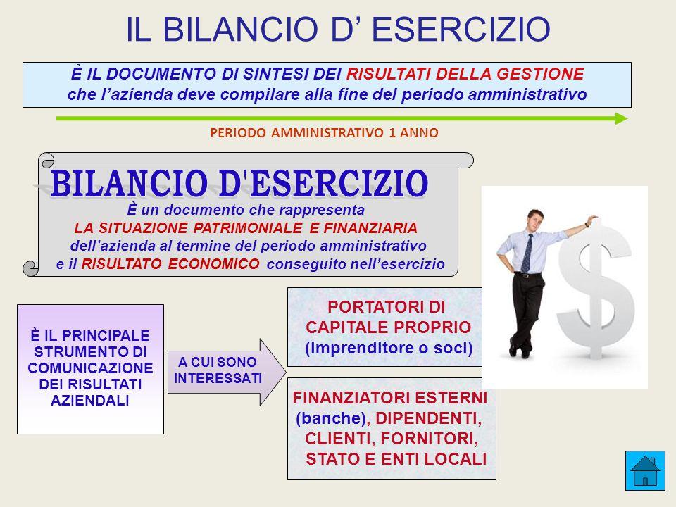 IL BILANCIO D' ESERCIZIO PORTATORI DI CAPITALE PROPRIO (Imprenditore o soci) È IL DOCUMENTO DI SINTESI DEI RISULTATI DELLA GESTIONE che l'azienda deve compilare alla fine del periodo amministrativo È un documento che rappresenta LA SITUAZIONE PATRIMONIALE E FINANZIARIA dell'azienda al termine del periodo amministrativo e il RISULTATO ECONOMICO conseguito nell'esercizio A CUI SONO INTERESSATI PERIODO AMMINISTRATIVO 1 ANNO FINANZIATORI ESTERNI (banche), DIPENDENTI, CLIENTI, FORNITORI, STATO E ENTI LOCALI È IL PRINCIPALE STRUMENTO DI COMUNICAZIONE DEI RISULTATI AZIENDALI