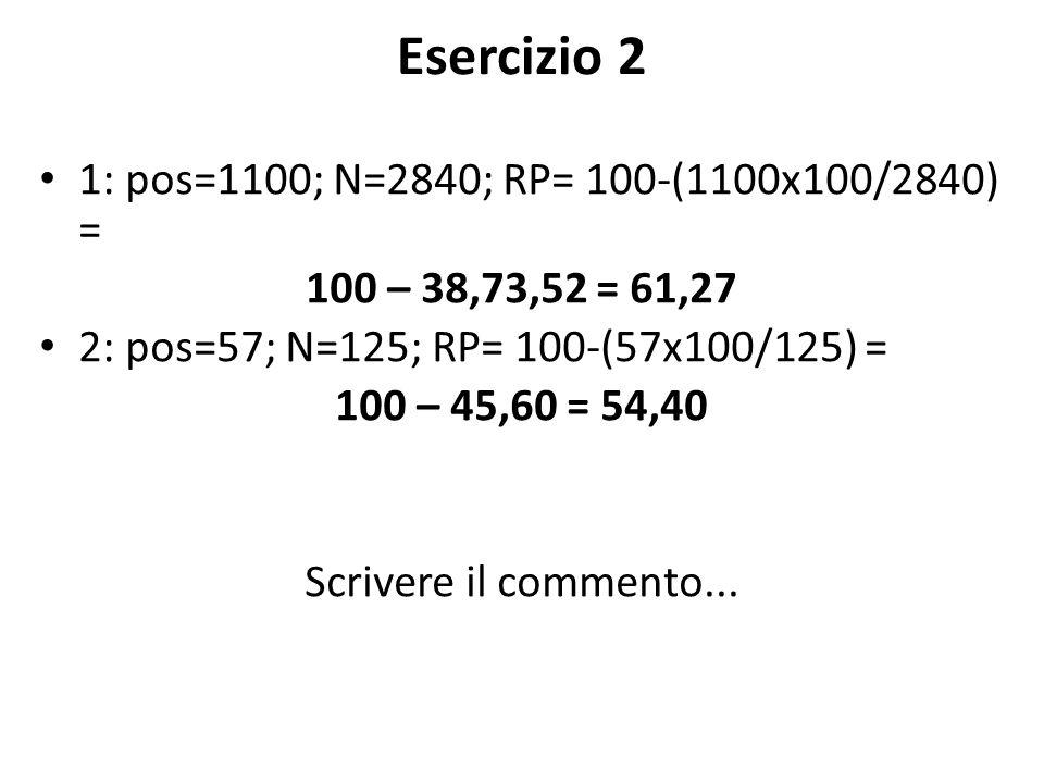 Esercizio 2 1: pos=1100; N=2840; RP= 100-(1100x100/2840) = 100 – 38,73,52 = 61,27 2: pos=57; N=125; RP= 100-(57x100/125) = 100 – 45,60 = 54,40 Scrivere il commento...
