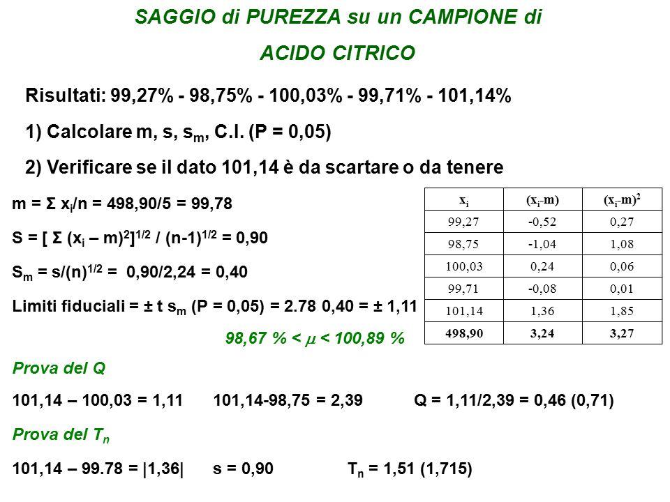 SAGGIO di PUREZZA su un CAMPIONE di ACIDO CITRICO Risultati: 99,27% - 98,75% - 100,03% - 99,71% - 101,14% 1) Calcolare m, s, s m, C.I.