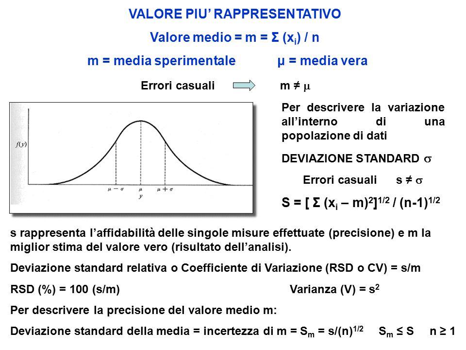 VALORE PIU' RAPPRESENTATIVO Valore medio = m = Σ (x i ) / n m = media sperimentale μ = media vera Per descrivere la variazione all'interno di una popolazione di dati DEVIAZIONE STANDARD  Errori casualis ≠  S = [ Σ (x i – m) 2 ] 1/2 / (n-1) 1/2 s rappresenta l'affidabilità delle singole misure effettuate (precisione) e m la miglior stima del valore vero (risultato dell'analisi).