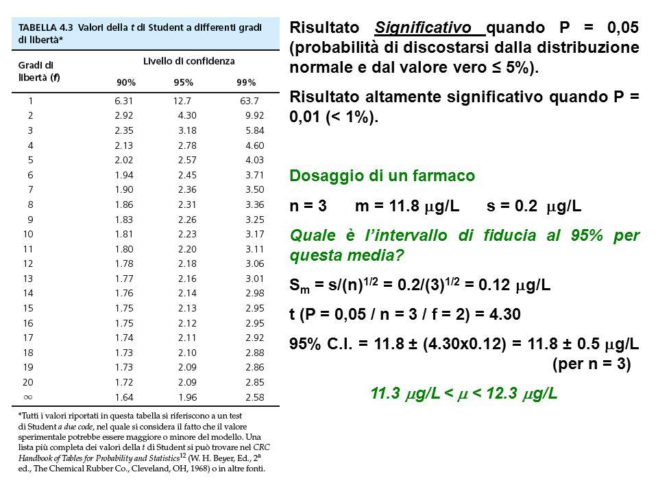Risultato Significativo quando P = 0,05 (probabilità di discostarsi dalla distribuzione normale e dal valore vero ≤ 5%). Risultato altamente significa