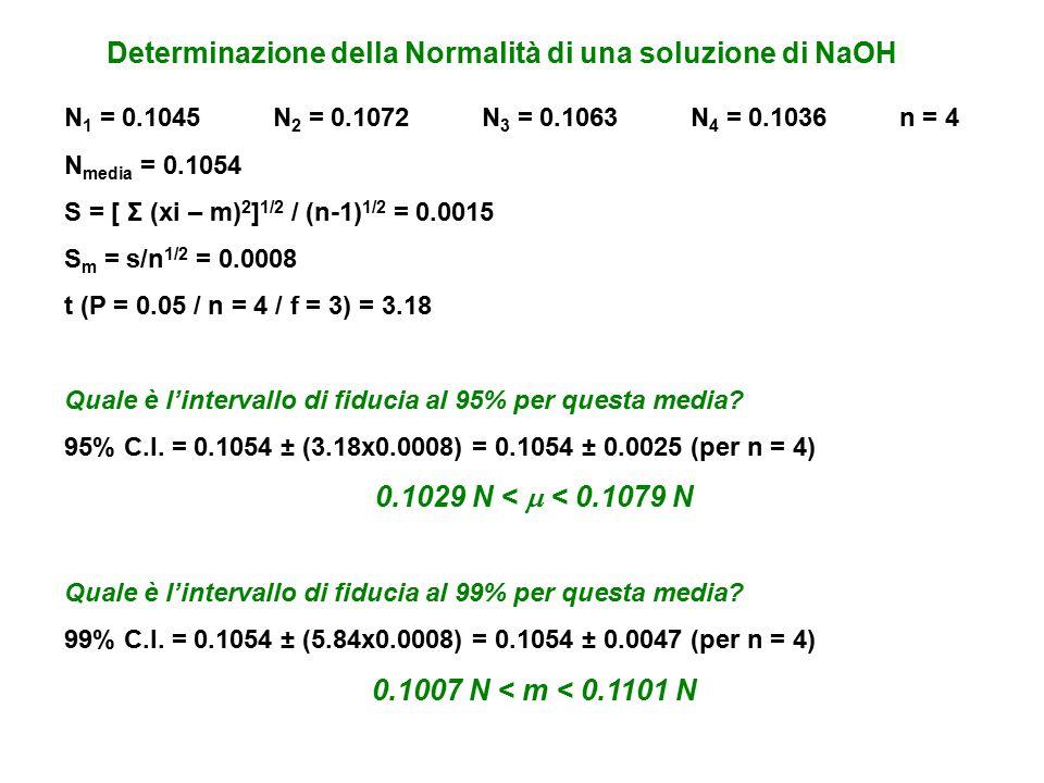 Determinazione della Normalità di una soluzione di NaOH N 1 = 0.1045N 2 = 0.1072N 3 = 0.1063N 4 = 0.1036n = 4 N media = 0.1054 S = [ Σ (xi – m) 2 ] 1/2 / (n-1) 1/2 = 0.0015 S m = s/n 1/2 = 0.0008 t (P = 0.05 / n = 4 / f = 3) = 3.18 Quale è l'intervallo di fiducia al 95% per questa media.
