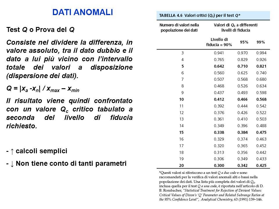 DATI ANOMALI Test Q o Prova del Q Consiste nel dividere la differenza, in valore assoluto, tra il dato dubbio e il dato a lui più vicino con l'intervallo totale dei valori a disposizione (dispersione dei dati).
