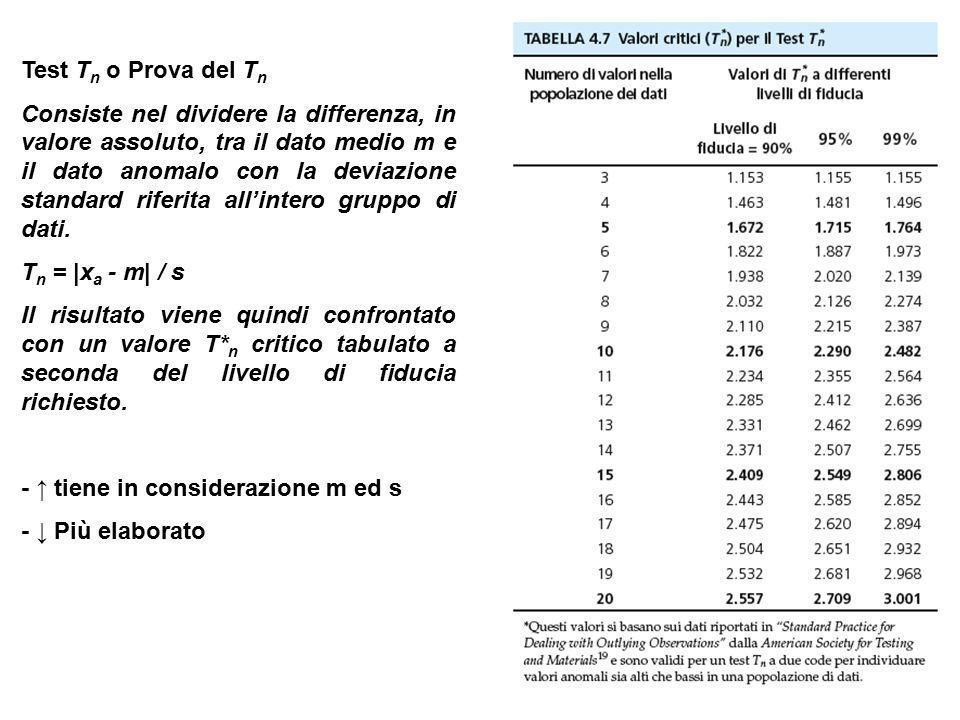 Test T n o Prova del T n Consiste nel dividere la differenza, in valore assoluto, tra il dato medio m e il dato anomalo con la deviazione standard riferita all'intero gruppo di dati.
