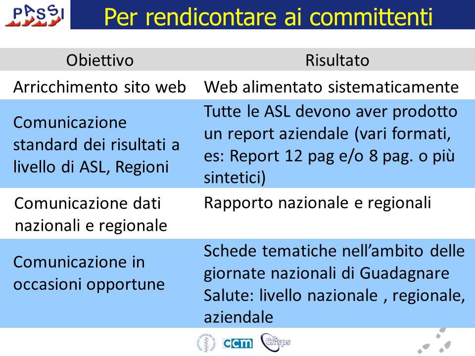 ObiettivoRisultato Arricchimento sito webWeb alimentato sistematicamente Comunicazione standard dei risultati a livello di ASL, Regioni Tutte le ASL devono aver prodotto un report aziendale (vari formati, es: Report 12 pag e/o 8 pag.