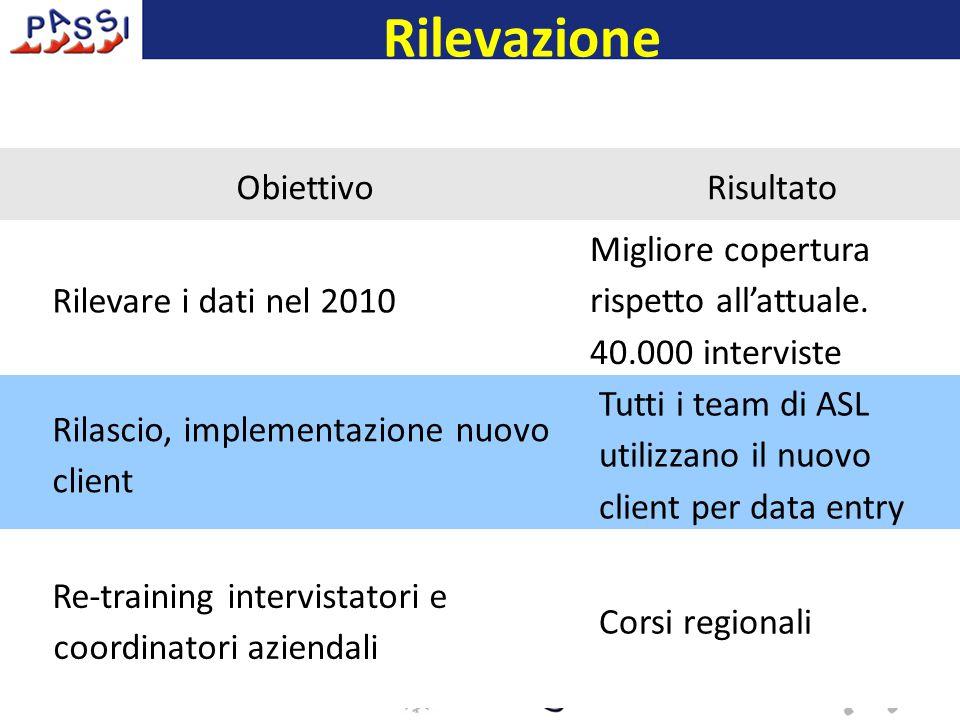 Rilevazione 16 dicembre 2009 ObiettivoRisultato Rilevare i dati nel 2010 Migliore copertura rispetto all'attuale.
