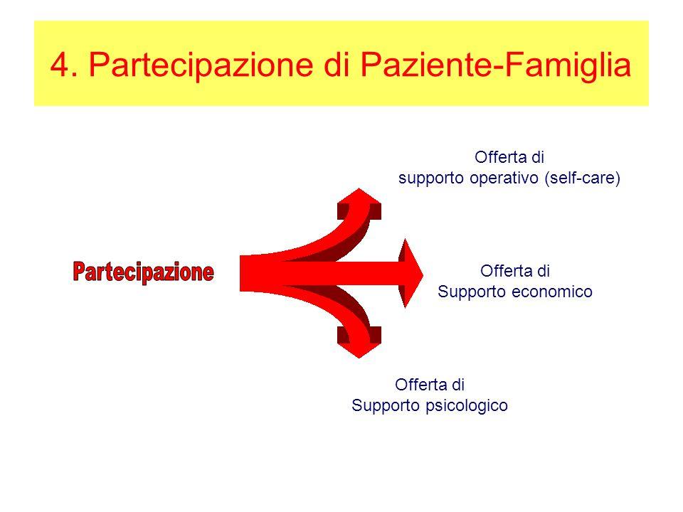 4. Partecipazione di Paziente-Famiglia Offerta di supporto operativo (self-care) Offerta di Supporto economico Offerta di Supporto psicologico