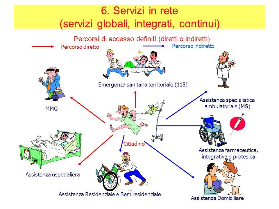 Assistenza primaria ambulatoriale (MG, PLS) Emergenza sanitaria territoriale (118) Assistenza specialistica ambulatoriale (MS) Assistenza farmaceutica