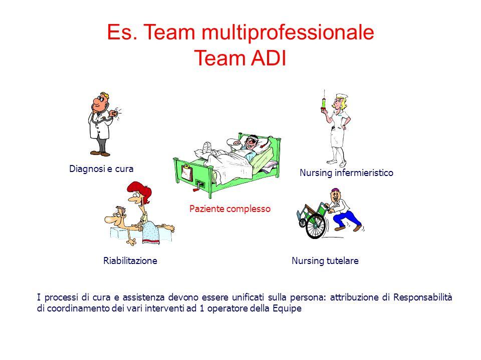 Es. Team multiprofessionale Team ADI Diagnosi e cura Nursing infermieristico Nursing tutelareRiabilitazione Paziente complesso I processi di cura e as