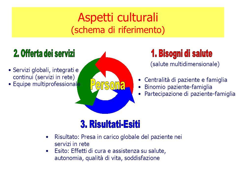 Aspetti culturali (schema di riferimento) (salute multidimensionale) Servizi globali, integrati e continui (servizi in rete) Equipe multiprofessionale