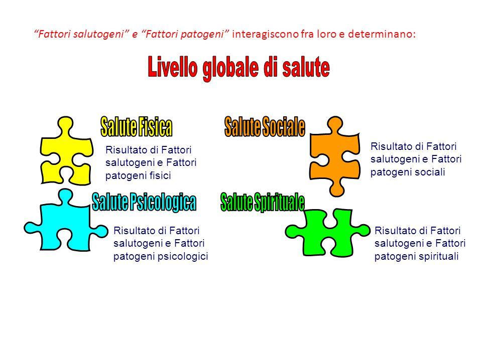 """""""Fattori salutogeni"""" e """"Fattori patogeni"""" interagiscono fra loro e determinano: Risultato di Fattori salutogeni e Fattori patogeni fisici Risultato di"""