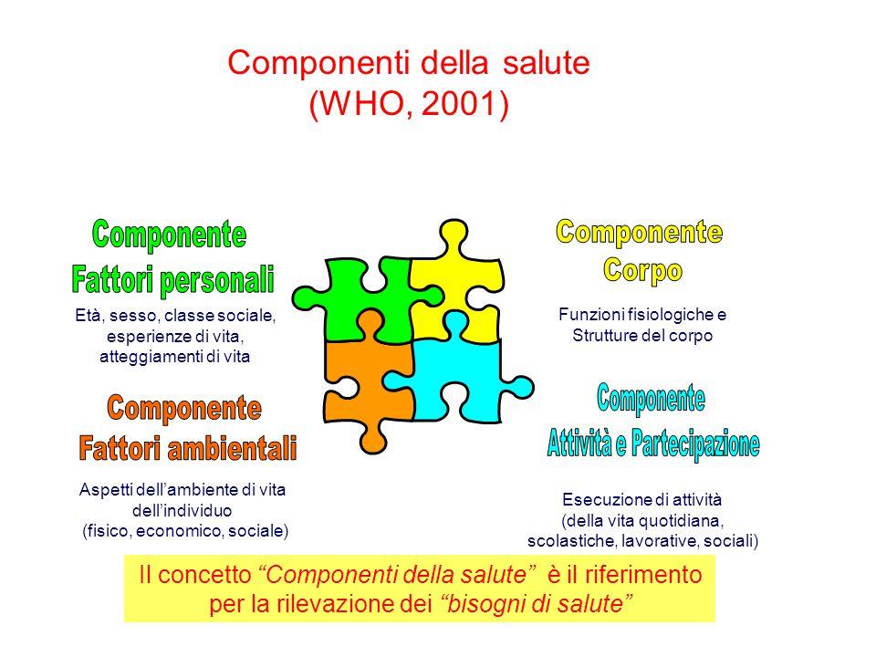 Componenti della salute (WHO, 2001) Funzioni fisiologiche e Strutture del corpo Esecuzione di attività (della vita quotidiana, scolastiche, lavorative