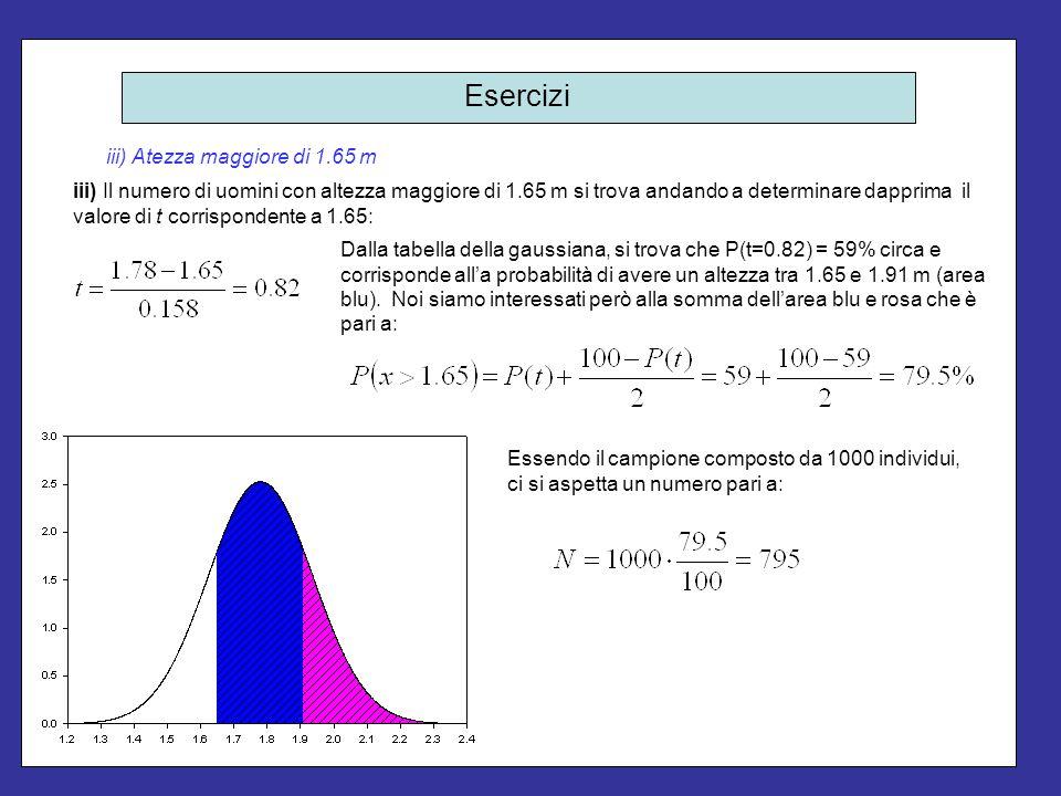 Esercizi iii) Atezza maggiore di 1.65 m iii) Il numero di uomini con altezza maggiore di 1.65 m si trova andando a determinare dapprima il valore di t
