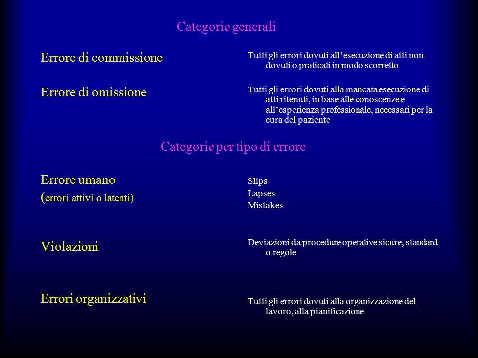 Categorie generali Errore di commissione Errore di omissione Errore umano ( errori attivi o latenti) Violazioni Errori organizzativi Tutti gli errori