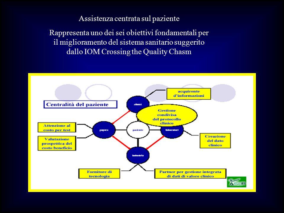 Assistenza centrata sul paziente Rappresenta uno dei sei obiettivi fondamentali per il miglioramento del sistema sanitario suggerito dallo IOM Crossin
