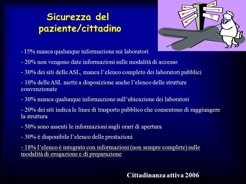 Sicurezza del paziente/cittadino - 15% manca qualunque informazione sui laboratori - 20% non vengono date informazioni sulle modalità di accesso - 30%