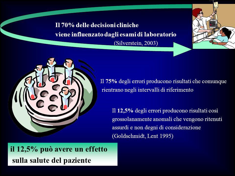 Il 70% delle decisioni cliniche viene influenzato dagli esami di laboratorio (Silverstein, 2003) Il 75% degli errori producono risultati che comunque