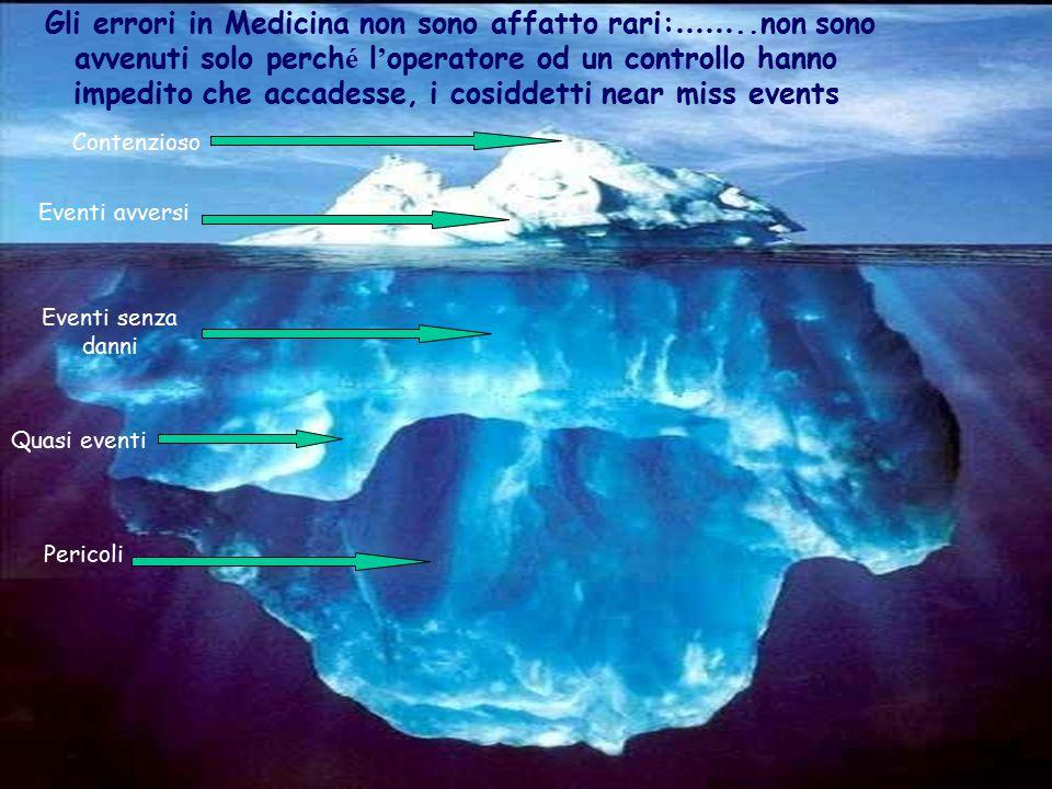 Contenzioso Eventi avversi Eventi senza danni Quasi eventi Pericoli Gli errori in Medicina non sono affatto rari: ……..non sono avvenuti solo perch é l
