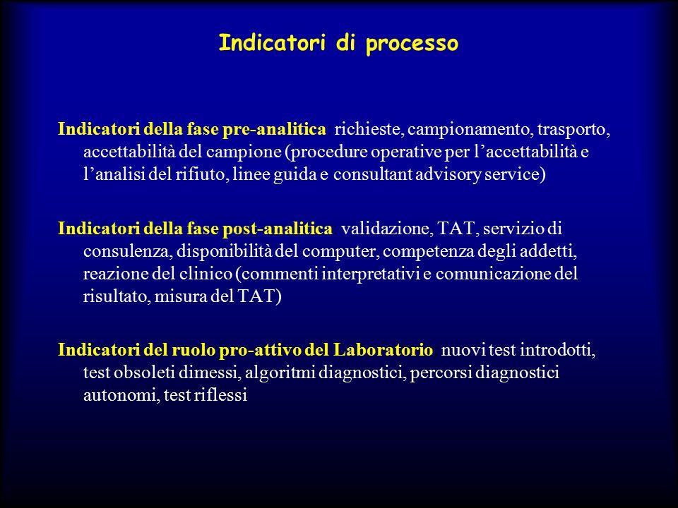 Indicatori di processo Indicatori della fase pre-analitica: richieste, campionamento, trasporto, accettabilità del campione (procedure operative per l