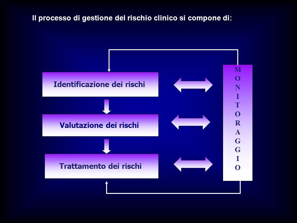 Identificazione dei rischi Valutazione dei rischi Trattamento dei rischi MONITORAGGIOMONITORAGGIO Il processo di gestione del rischio clinico si compo