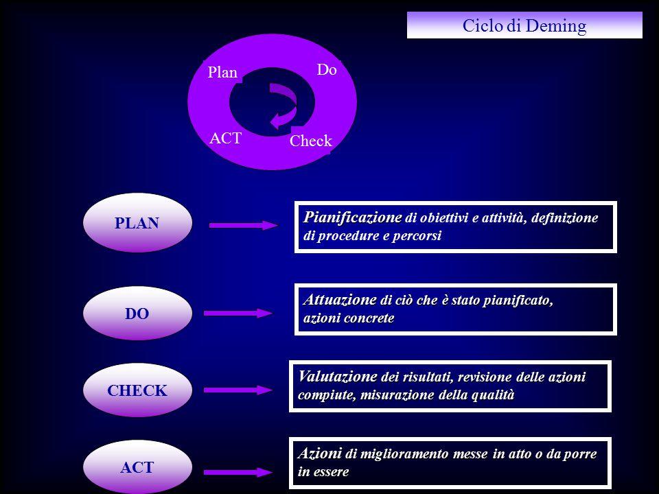 PLAN DO CHECK ACT Ciclo di Deming Pianificazione Pianificazione di obiettivi e attività, definizione di procedure e percorsi Attuazione di ciò che è s