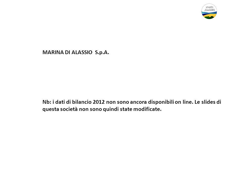 MARINA DI ALASSIO S.p.A.Nb: i dati di bilancio 2012 non sono ancora disponibili on line.