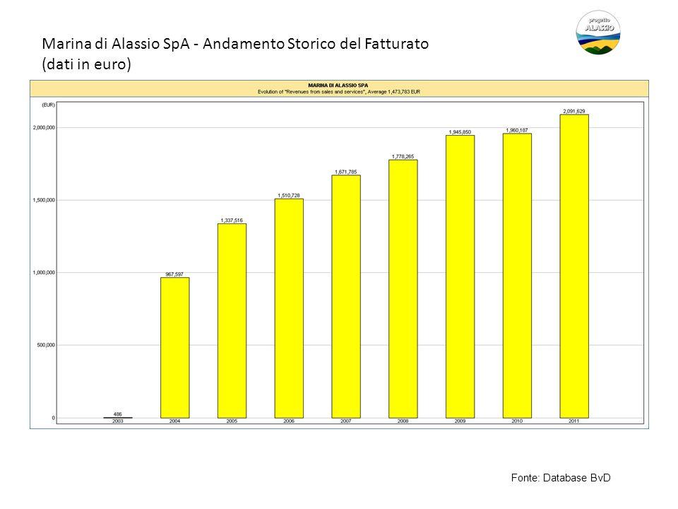 Marina di Alassio SpA - Andamento Storico del Fatturato (dati in euro) Fonte: Database BvD