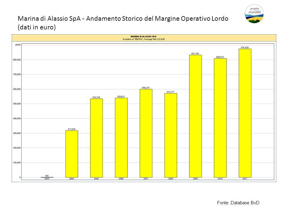 Marina di Alassio SpA - Andamento Storico del Margine Operativo Lordo (dati in euro) Fonte: Database BvD