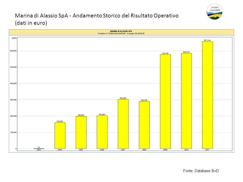 Marina di Alassio SpA - Andamento Storico del Risultato Operativo (dati in euro) Fonte: Database BvD
