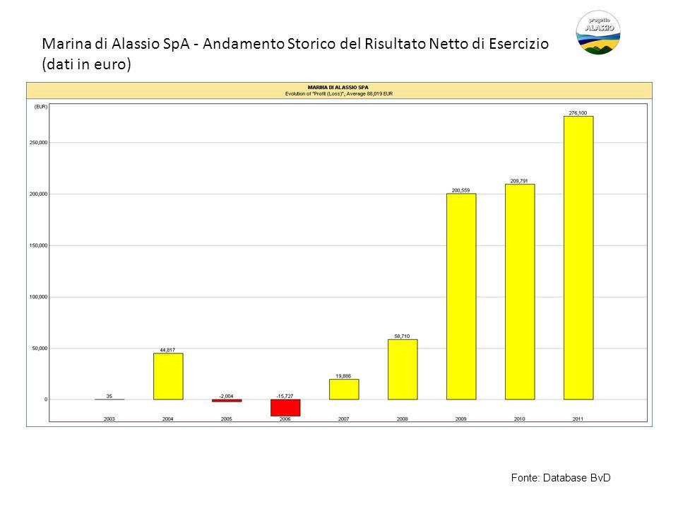 Marina di Alassio SpA - Andamento Storico del Risultato Netto di Esercizio (dati in euro) Fonte: Database BvD