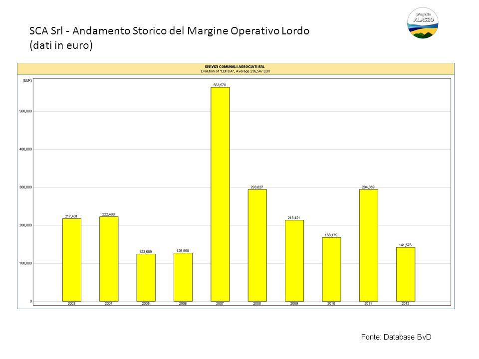 SCA Srl - Andamento Storico del Margine Operativo Lordo (dati in euro) Fonte: Database BvD