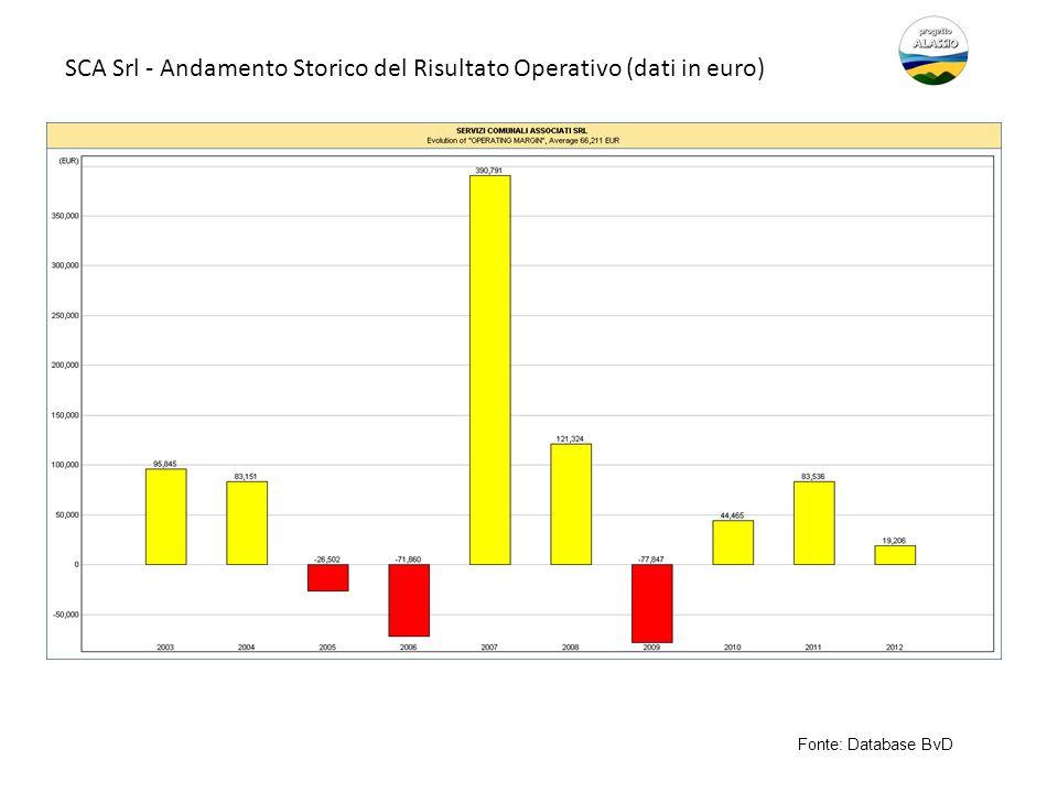 SCA Srl - Andamento Storico del Risultato Operativo (dati in euro) Fonte: Database BvD